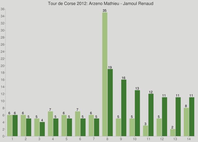 Tour de Corse 2012: Arzeno Mathieu - Jamoul Renaud