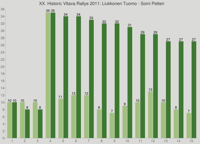 XX. Historic Vltava Rallye 2011: Liukkonen Tuomo - Soini Petteri