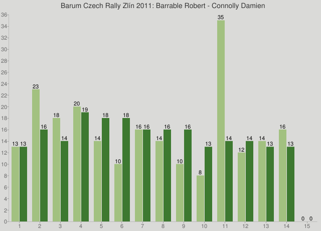 Barum Czech Rally Zlín 2011: Barrable Robert - Connolly Damien