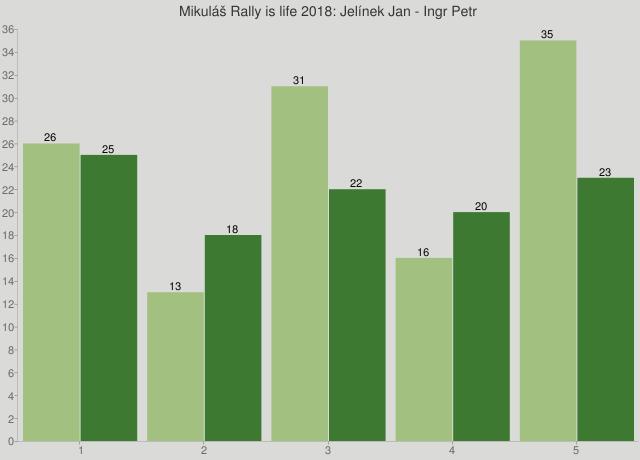 Mikuláš Rally is life 2018: Jelínek Jan - Ingr Petr