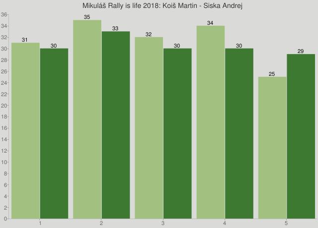 Mikuláš Rally is life 2018: Koiš Martin - Siska Andrej