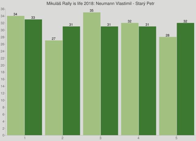 Mikuláš Rally is life 2018: Neumann Vlastimil - Starý Petr