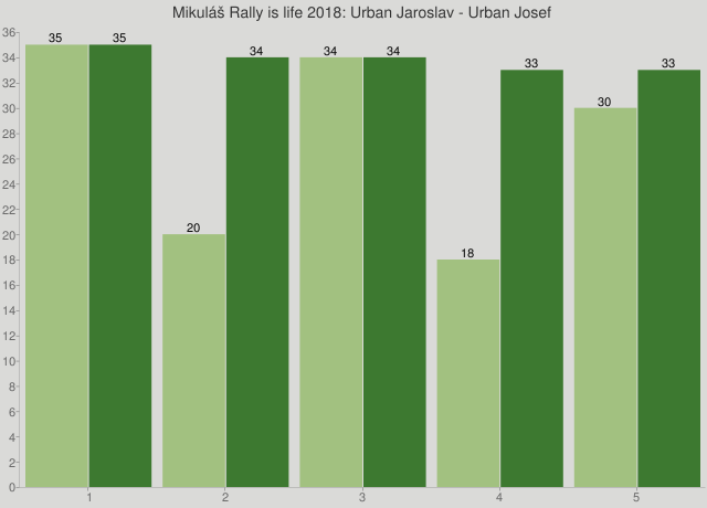 Mikuláš Rally is life 2018: Urban Jaroslav - Urban Josef