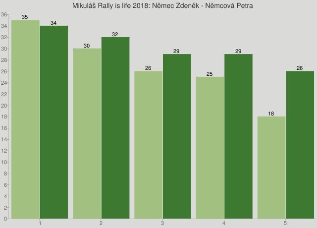 Mikuláš Rally is life 2018: Němec Zdeněk - Němcová Petra