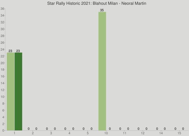 Star Rally Historic 2021: Blahout Milan - Neoral Martin