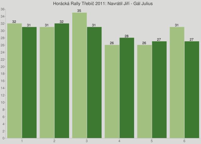 Horácká Rally Třebíč 2011: Navrátil Jiří - Gál Julius