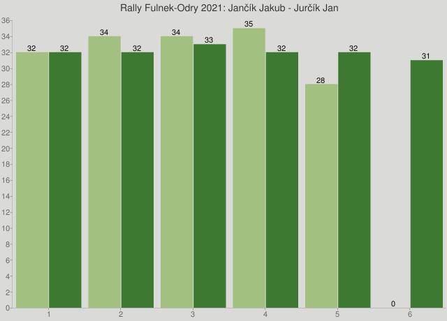 Rally Fulnek-Odry 2021: Jančík Jakub - Jurčík Jan