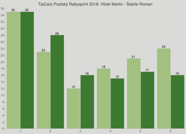 TipCars Pražský Rallysprint 2018: Vlček Martin - Šebrle Roman