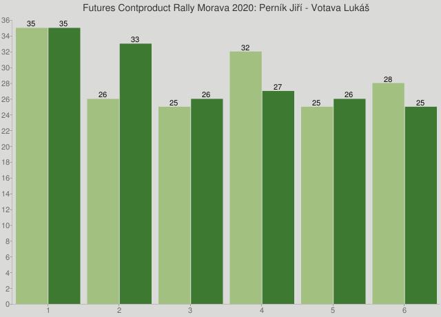 Futures Contproduct Rally Morava 2020: Perník Jiří - Votava Lukáš
