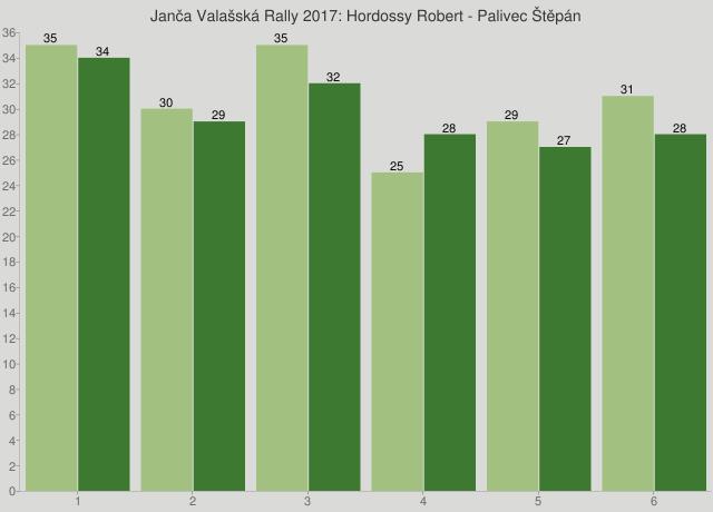 Janča Valašská Rally 2017: Hordossy Robert - Palivec Štěpán
