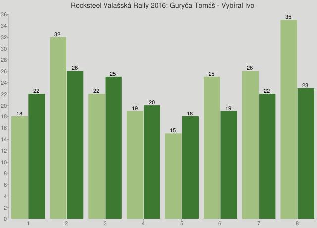 Rocksteel Valašská Rally 2016: Guryča Tomáš - Vybíral Ivo