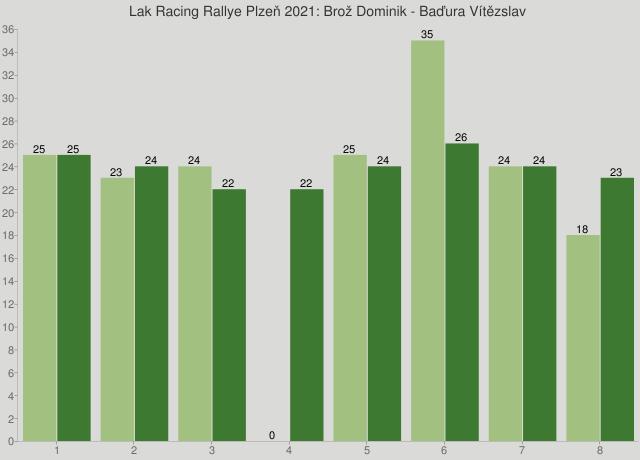 Lak Racing Rallye Plzeň 2021: Brož Dominik - Baďura Vítězslav