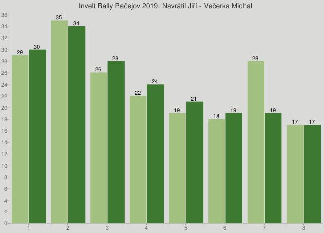 Invelt Rally Pačejov 2019: Navrátil Jiří - Večerka Michal