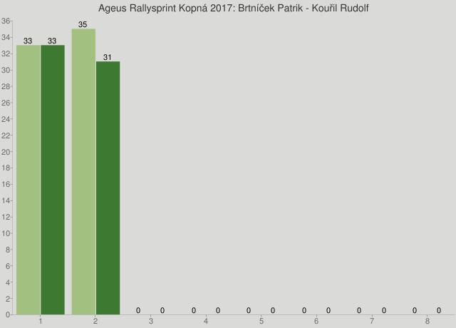 Ageus Rallysprint Kopná 2017: Brtníček Patrik - Kouřil Rudolf