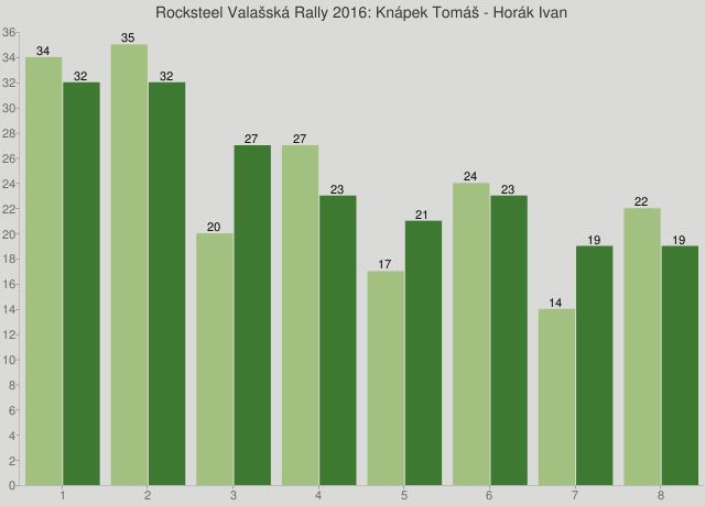Rocksteel Valašská Rally 2016: Knápek Tomáš - Horák Ivan