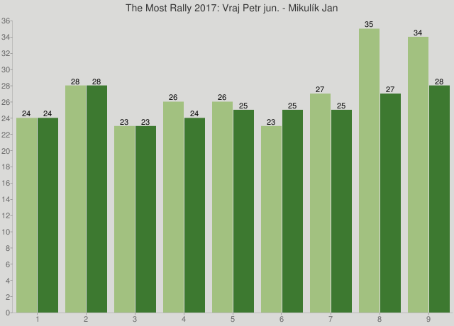 The Most Rally 2017: Vraj Petr jun. - Mikulík Jan