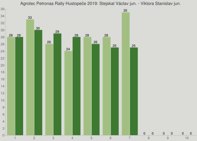 Agrotec Petronas Rally Hustopeče 2019: Stejskal Václav jun. - Viktora Stanislav jun.