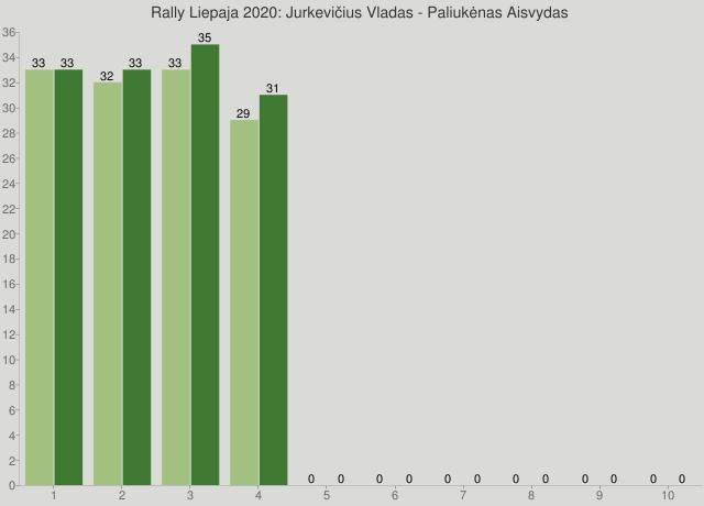 Rally Liepaja 2020: Jurkevičius Vladas - Paliukėnas Aisvydas