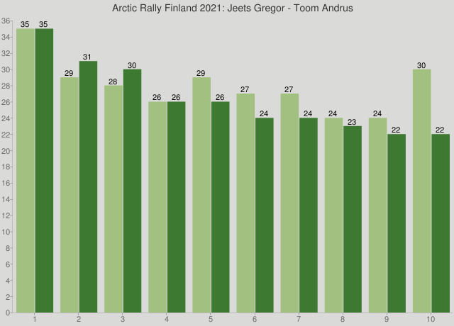 Arctic Rally Finland 2021: Jeets Gregor - Toom Andrus