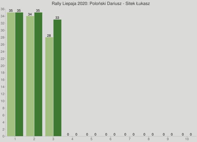 Rally Liepaja 2020: Poloński Dariusz - Sitek Łukasz