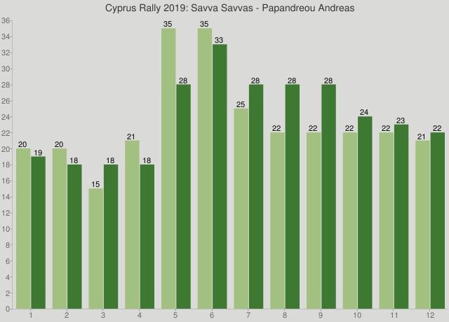 Cyprus Rally 2019: Savva Savvas - Papandreou Andreas