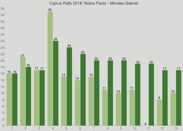 Cyprus Rally 2018: Nobre Paulo - Morales Gabriel
