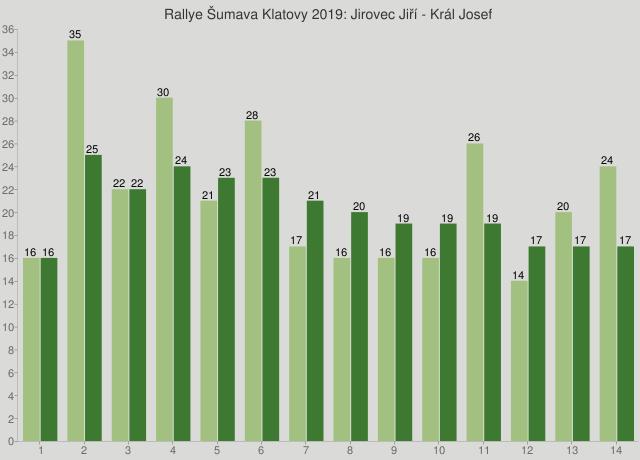 Rallye Šumava Klatovy 2019: Jirovec Jiří - Král Josef