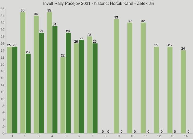 Invelt Rally Pačejov 2021 - historic: Horčík Karel - Zetek Jiří