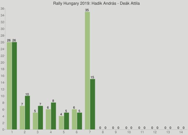 Rally Hungary 2019: Hadik András - Deák Attila