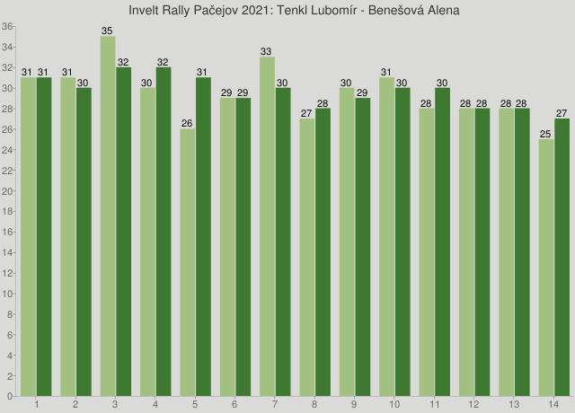 Invelt Rally Pačejov 2021: Tenkl Lubomír - Benešová Alena