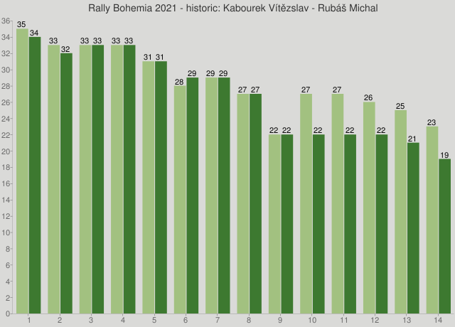 Rally Bohemia 2021 - historic: Kabourek Vítězslav - Rubáš Michal