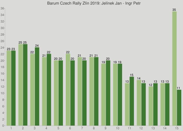 Barum Czech Rally Zlín 2019: Jelínek Jan - Ingr Petr