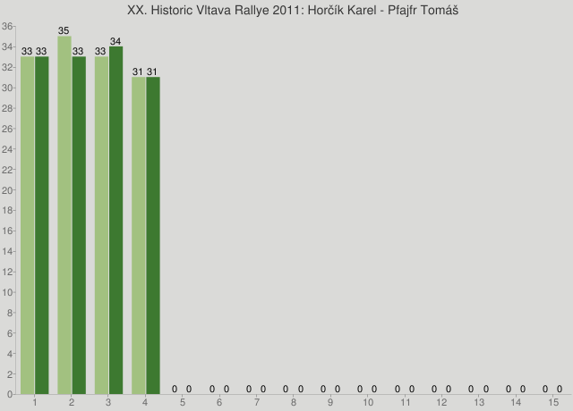 XX. Historic Vltava Rallye 2011: Horčík Karel - Pfajfr Tomáš