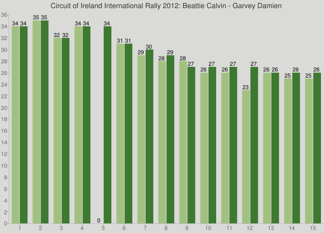 Circuit of Ireland International Rally 2012: Beattie Calvin - Garvey Damien