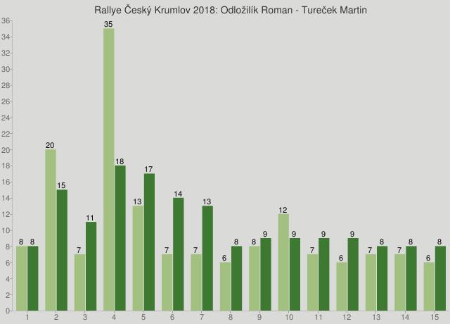 Rallye Český Krumlov 2018: Odložilík Roman - Tureček Martin