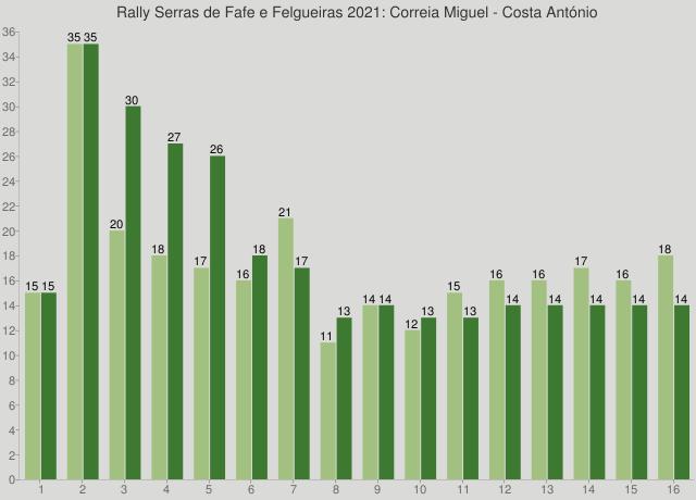 Rally Serras de Fafe e Felgueiras 2021: Correia Miguel - Costa António