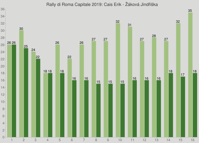 Rally di Roma Capitale 2019: Cais Erik - Žáková Jindřiška