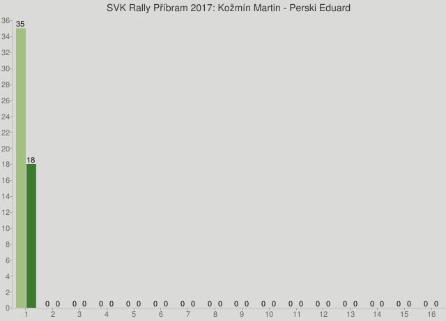 SVK Rally Příbram 2017: Kožmín Martin - Perski Eduard