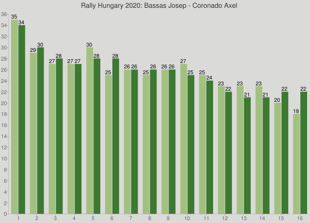 Rally Hungary 2020: Bassas Josep - Coronado Axel
