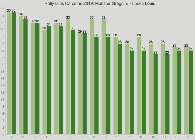 Rally Islas Canarias 2019: Munster Grégoire - Louka Louis