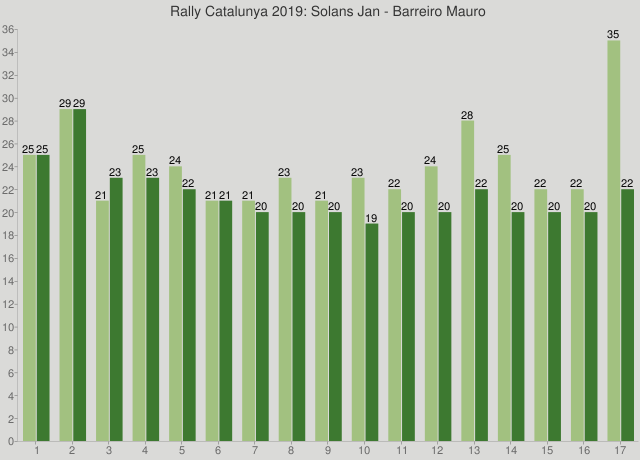 Rally Catalunya 2019: Solans Jan - Barreiro Mauro