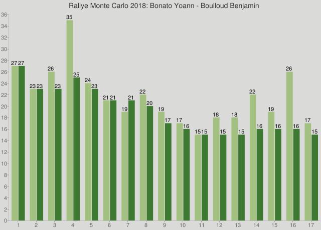 Rallye Monte Carlo 2018: Bonato Yoann - Boulloud Benjamin