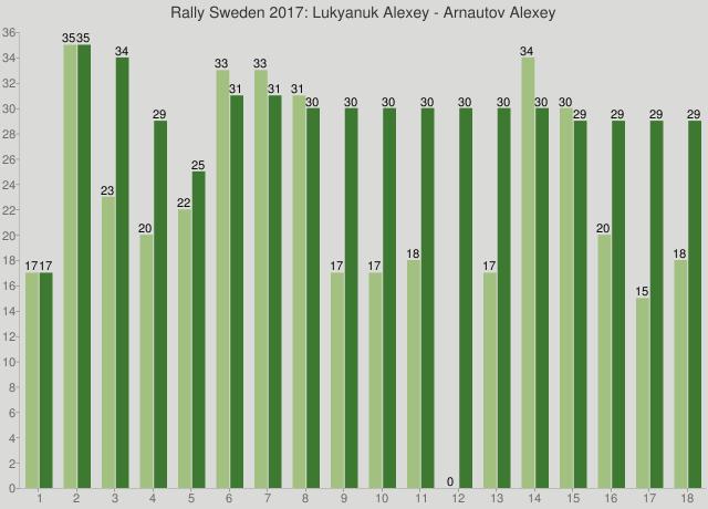 Rally Sweden 2017: Lukyanuk Alexey - Arnautov Alexey