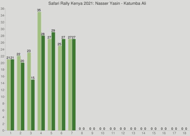 Safari Rally Kenya 2021: Nasser Yasin - Katumba Ali