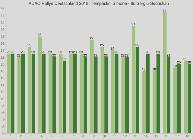 ADAC Rallye Deutschland 2018: Tempestini Simone - Itu Sergiu-Sebastian