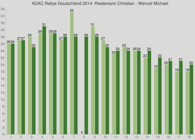 ADAC Rallye Deutschland 2014: Riedemann Christian - Wenzel Michael