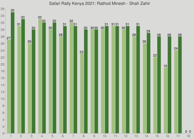 Safari Rally Kenya 2021: Rathod Minesh - Shah Zahir