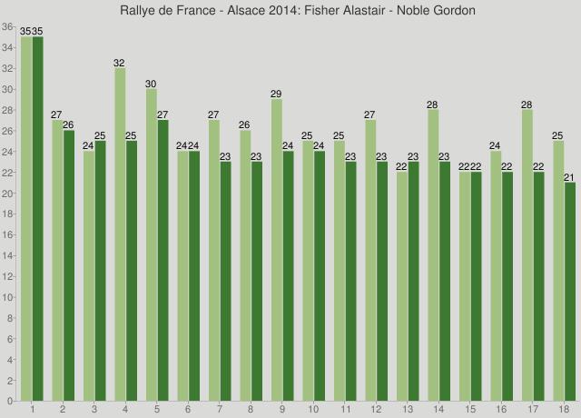 Rallye de France - Alsace 2014: Fisher Alastair - Noble Gordon