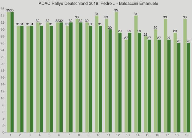 ADAC Rallye Deutschland 2019: Pedro .. - Baldaccini Emanuele