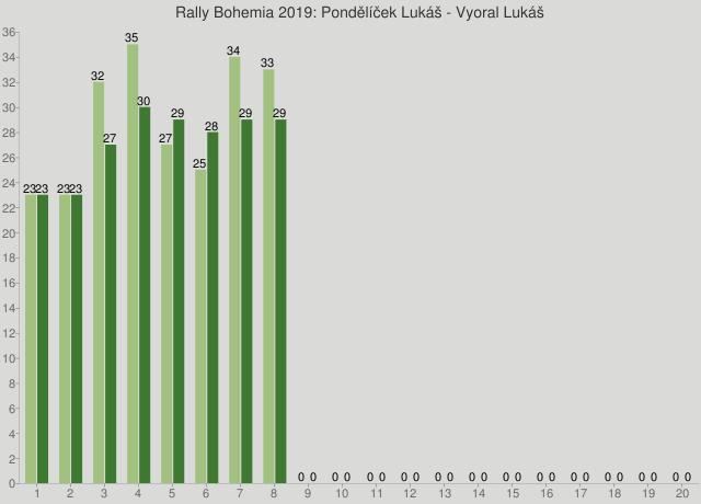 Rally Bohemia 2019: Pondělíček Lukáš - Vyoral Lukáš